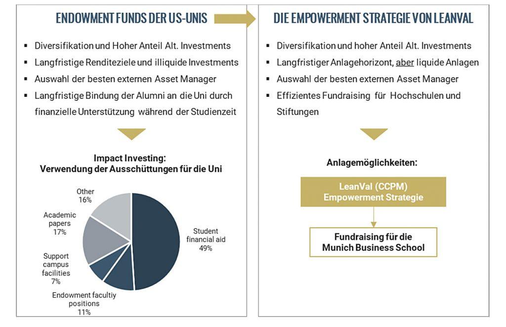 Empowermentfonds