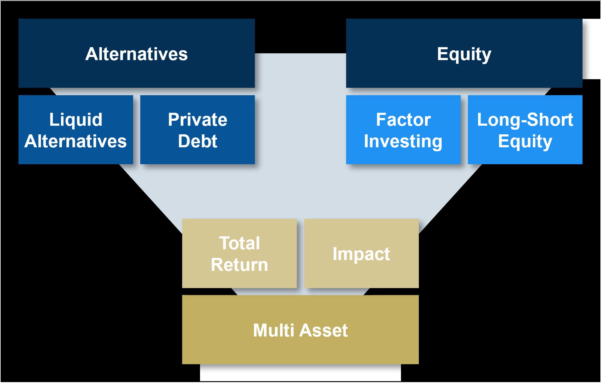 CCPM AG: Liquid Alternatives, Factor Investing, Multi Asset Strategies